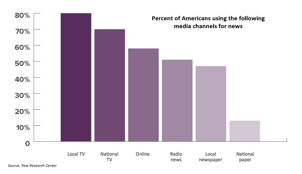 Fragemented media chart