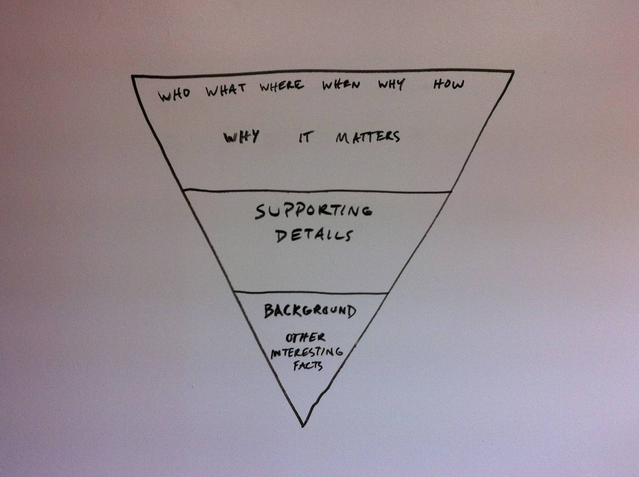 Inverted pyramid narrative structure
