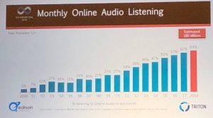 Monthly Online Audio Listening