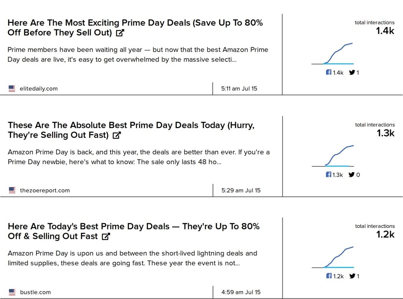 Most shared Amazon Prime Day deal stories