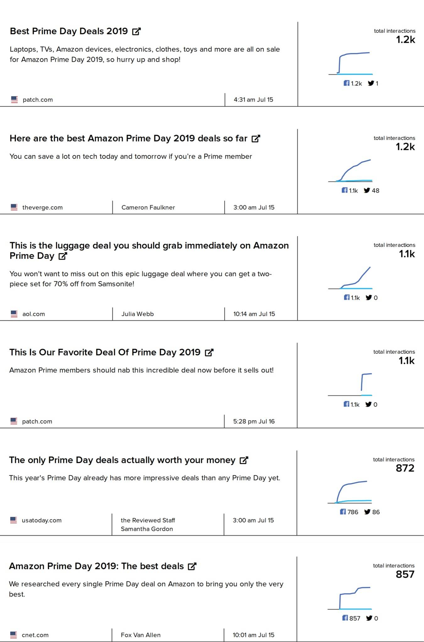 Most shared stories about Amazon Prime Day deals