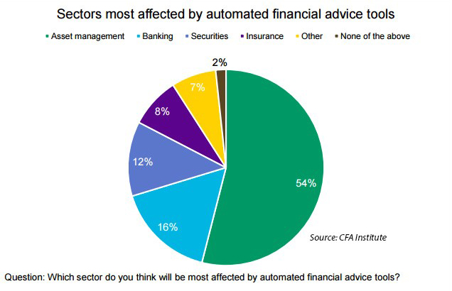 Graph Sectors Impacted by Automated Financial Advice Tools