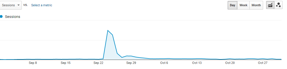 Traffic spike after media product review
